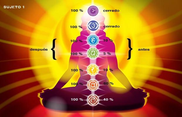 Despertar de los chakras: revista de Dr. Lefebure Methods